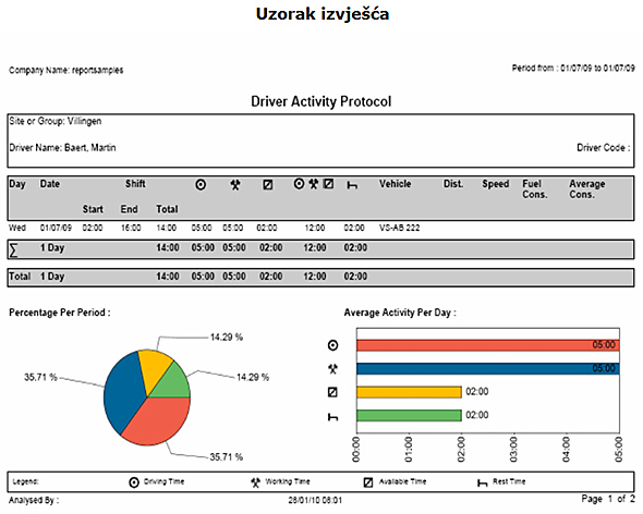 Uzorak - protokol aktivnosti vozača - radno vrijeme