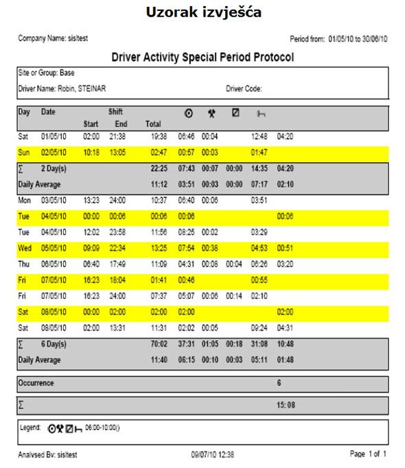 Uzorak - protokol posebnih perioda - noćni rad